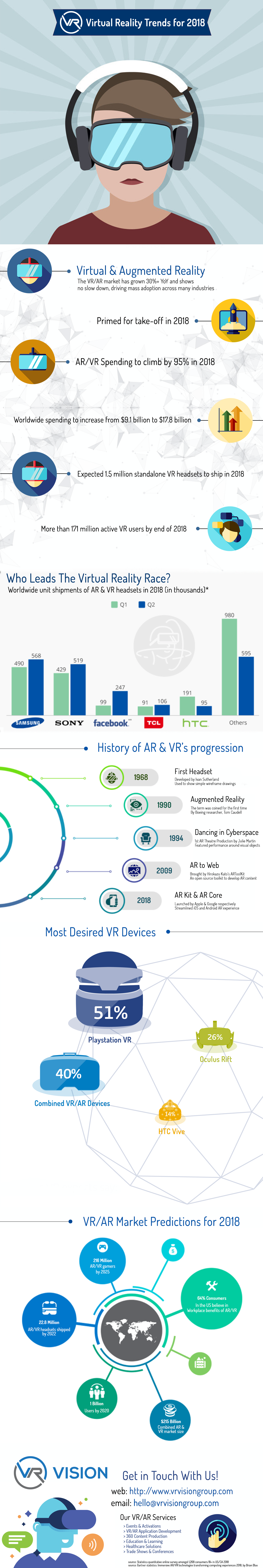 vr-vision-infographic-2018