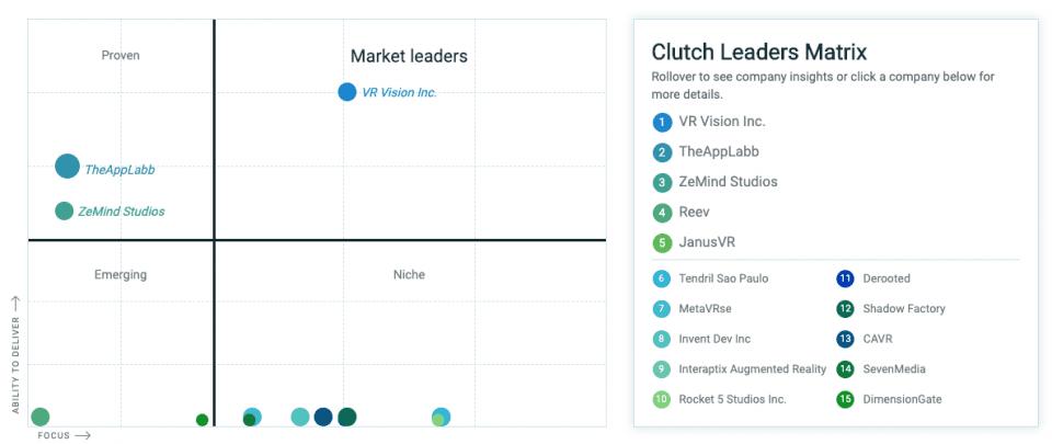 clutch-leaders-matrix