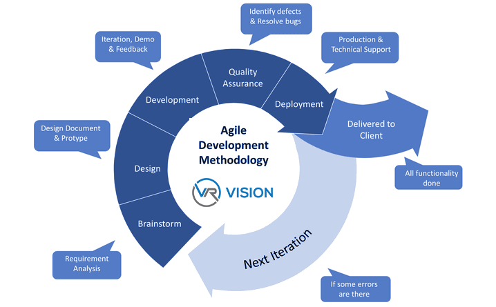 agile-development-chart-vrv